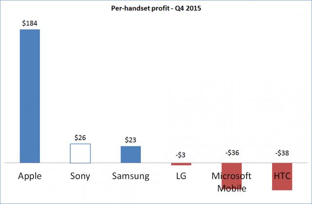 Apple Sony HTC Samsung LG Microsoft przychód Q4 2015