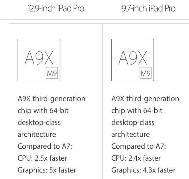 Apple iPad Pro Apple A9X