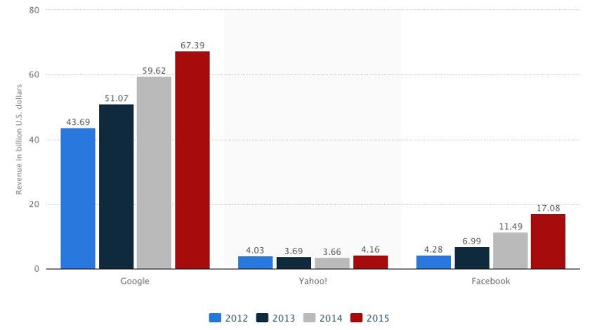 Google Yahoo! Facebook przychody reklama internetowa