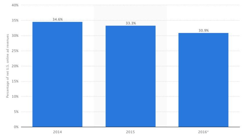 """Tabletowo.pl Google """"zgarnęło"""" dla siebie w 2015 roku 1/3 wszystkich przychodów z reklam internetowych Google Raporty/Statystyki"""
