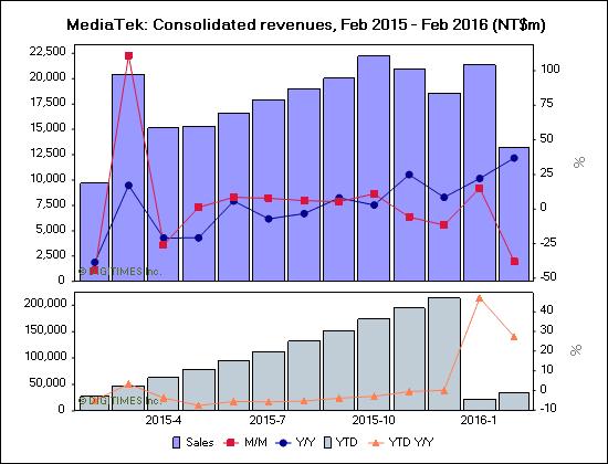 MediaTek wyniki finansowe