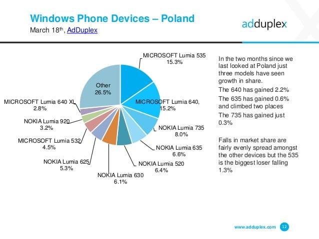 W Polsce najpopularniejsze są Lumie 535, 640 i 735 22