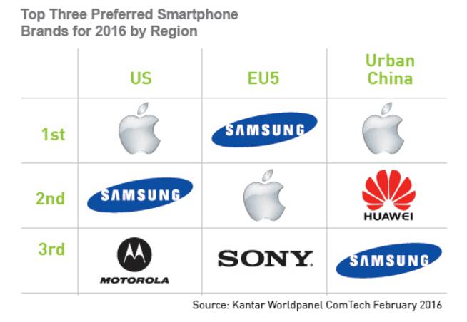 Preferowane marki Stany Zjednoczone Europa Chiny