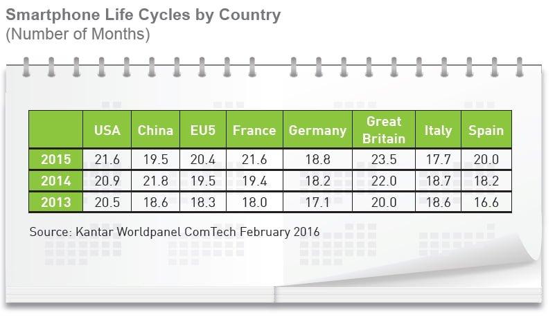 Smartfon cykl wymiany