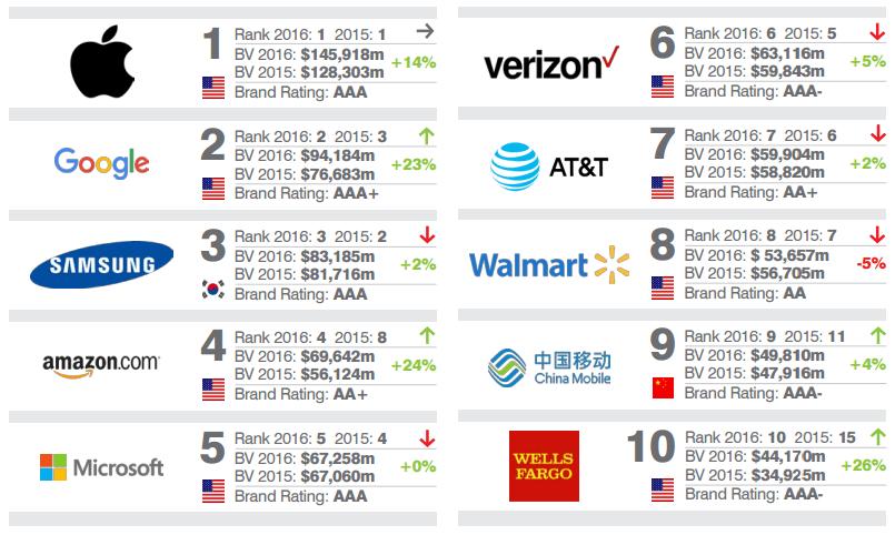 TOP 10 najbardziej wartościowe marki na świecie Apple Google Samsung