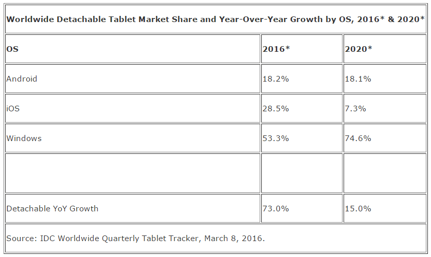 Tablety hybrydy 2016-2020