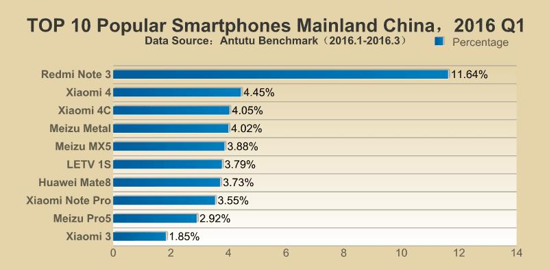 AnTuTu TOP 10 najpopularniejszych smartfonów Q1 2016 Chiny