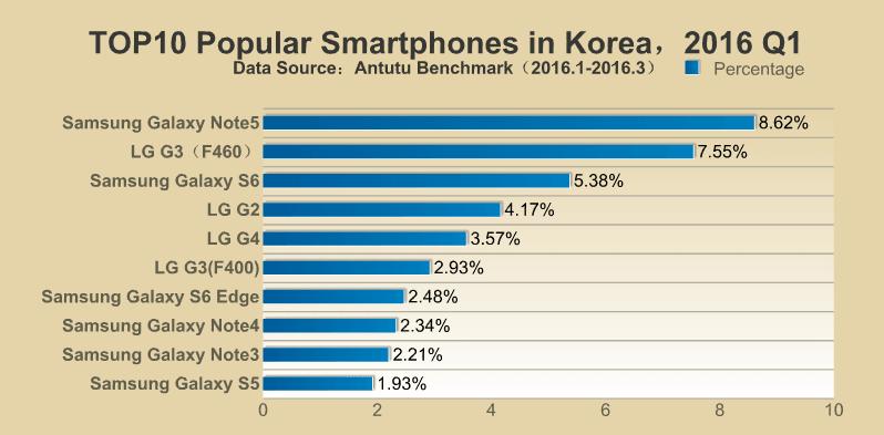 AnTuTu TOP 10 najpopularniejszych smartfonów Q1 2016 Korea Południowa