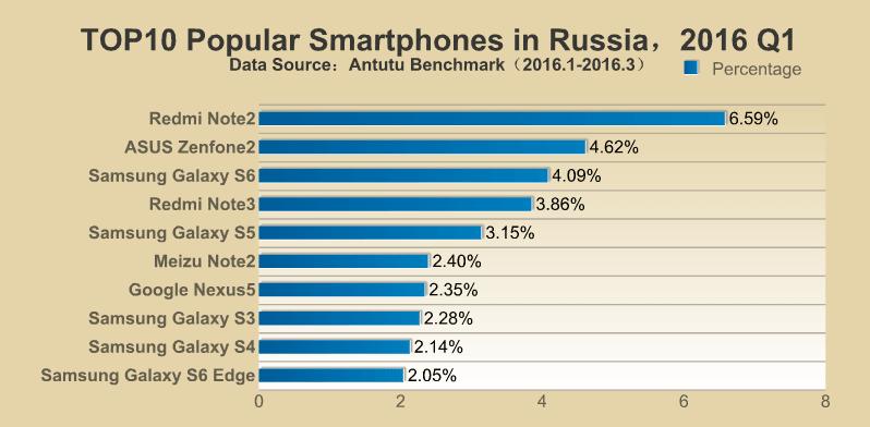 AnTuTu TOP 10 najpopularniejszych smartfonów Q1 2016 Rosja
