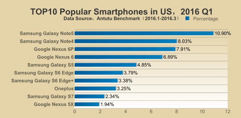 AnTuTu TOP 10 najpopularniejszych smartfonów Q1 2016 USA Stany Zjednoczone