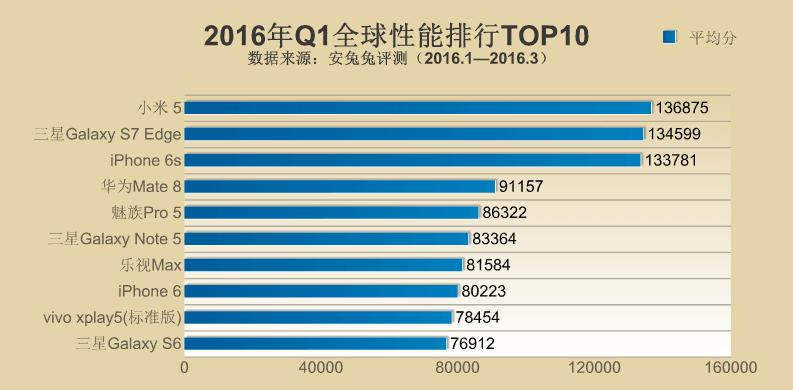 AnTuTu TOP10 najwydajniejszych smartfonów Q1 2016