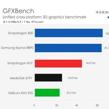 Kirin 955 Exynos 8890 MediaTek Helio X20 Qualcomm Snapdragon 820 3