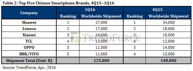Sprzedaż smartfonów Q1 2016 Chiny