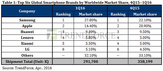 Sprzedaż smartfonów Q1 2016 globalnie
