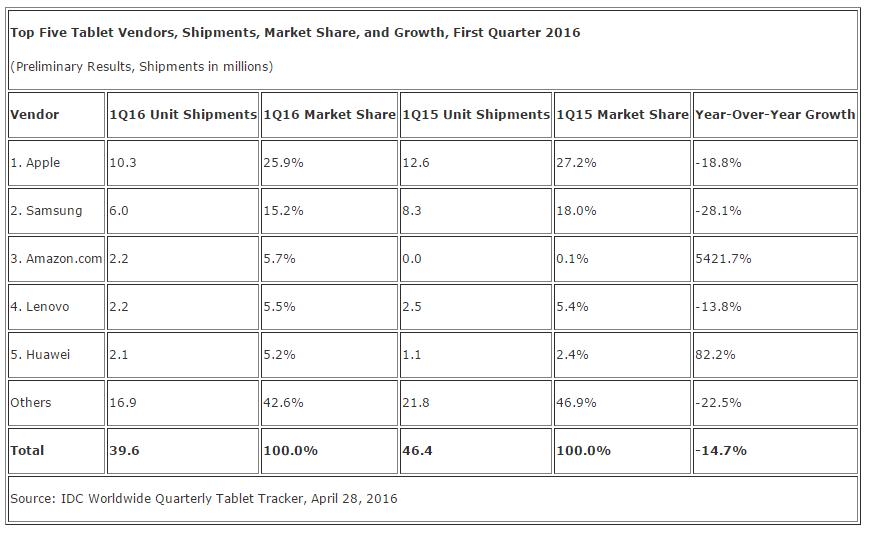 Sprzedaż tabletów pierwszy kwartał 2016 Q1 2016