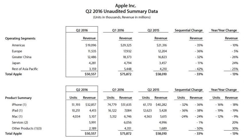 apple-wyniki-q1-2016