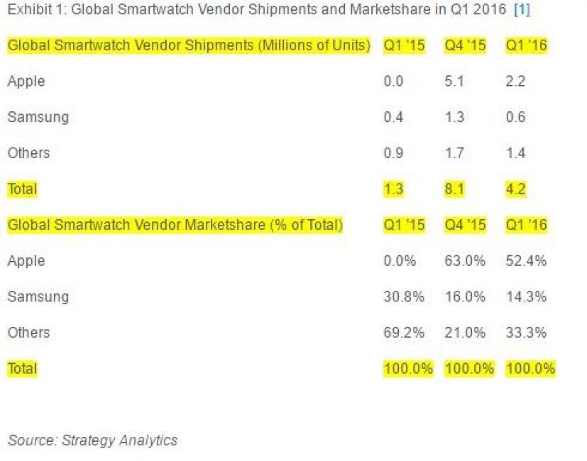 sprzedaz-smartwatchy-q1-2016