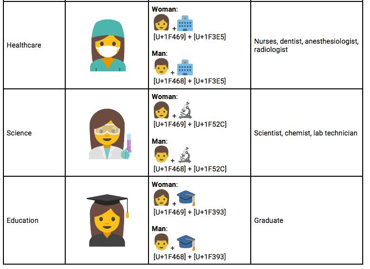 Google jest za równouprawnieniem i chce dodać nowe emoji z kobietami w strojach służbowych 19