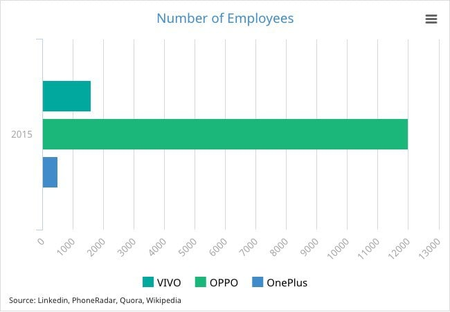 Number-of-Employees-OPPO-Vivo-OnePlus
