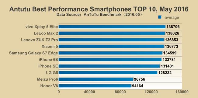 Tabletowo.pl Chińczycy górą - to oni robią najszybsze smartfony Android Apple Chińskie Huawei iOS Lenovo LG Meizu Raporty/Statystyki Samsung Smartfony Xiaomi