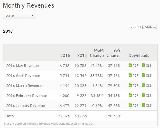 HTC wyniki finansowe styczeń luty marzec kwiecień maj 2016