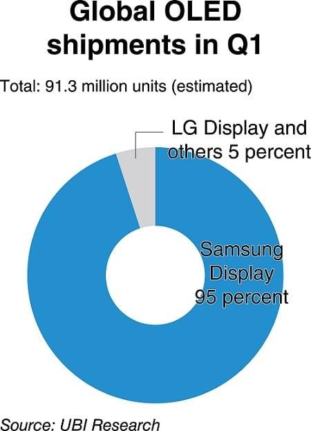 Samasung LG Super AMOLED OLED wyświetlacz ekran screen shipment Q1 2016