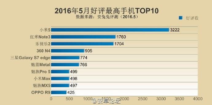 Tabletowo.pl Jaki smartfon jest najpopularniejszy w Chinach? Tak, Xiaomi Mi 5 Meizu Oppo Samsung Xiaomi