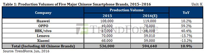 Huawei BBK Oppo Vivo Lenovo Xiaomi 2015 2016