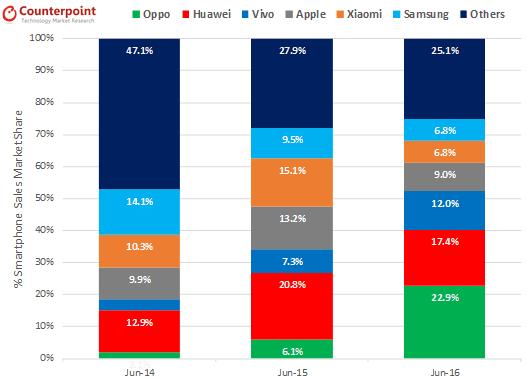 Oppo Huawei June Czerwiec 2016 Chiny