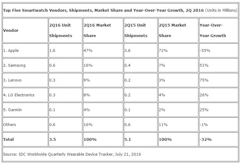 Q2 2016 drugi kwartał 2016 sprzedaż smartwatch IDC