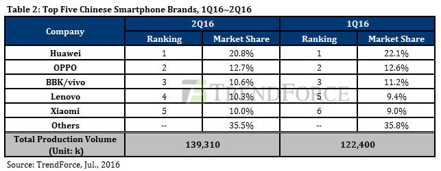 Q2 2016 sprzedaż smartfonów drugi kwartał 2016 Chiny