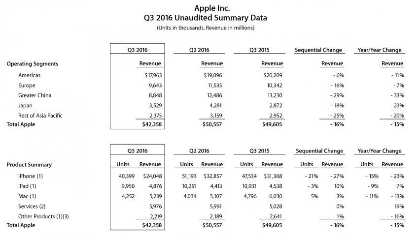 apple-po-q3-2016