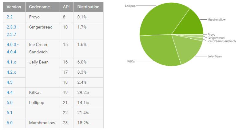 Rozdział udziałów poszczególnych wersji Androida w sierpniu 2016 roku