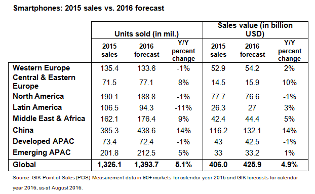 GfK-smartphone-2015-sales-vs-2016-forecast_1