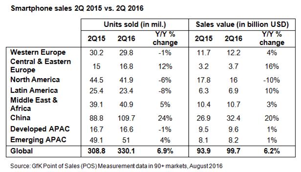 GfK-smartphone-sales-Q2-2015-vs-Q2-2016 sprzedaż smartfonów drugi kwartał 2016 roku