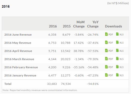 HTC wyniki finansowe styczeń luty marzec kwiecień maj czerwiec 2016 H1 2016
