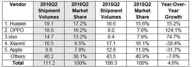 IDC China Q2 2016 Chiny drugi kwartał 2016