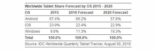 IDC sprzedaż tabletów i hybryd 2015 2016 2020