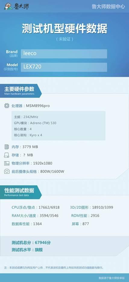 LeEco Le 2s Qualcomm Snapdragon 821