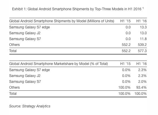Samsung Galaxy S7 Samsung Galaxy S7 Edge Samsung Galaxy J2 najlepiej sprzedające się smartfony