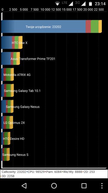 Tabletowo.pl Recenzja Lenovo Moto G4 Plus Android Lenovo Recenzje Smartfony