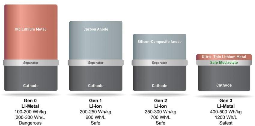 solidenergy-commercialization-mit-2016-08-19-02