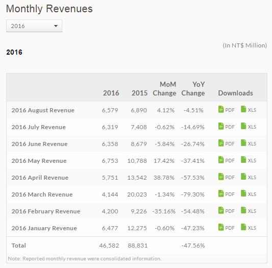 HTC wyniki finansowe styczeń luty marzec kwiecień maj czerwiec lipiec sierpień 2016