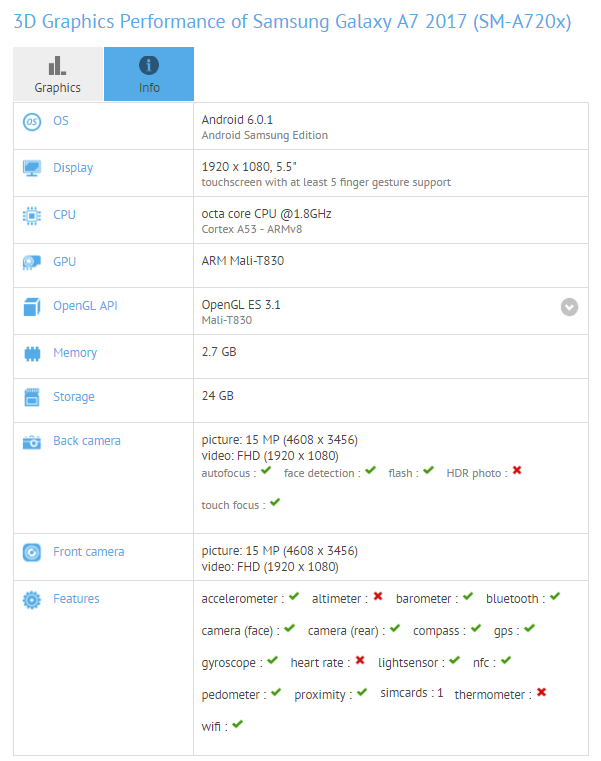 Samsung Galaxy A7 (2017) w GFXBench