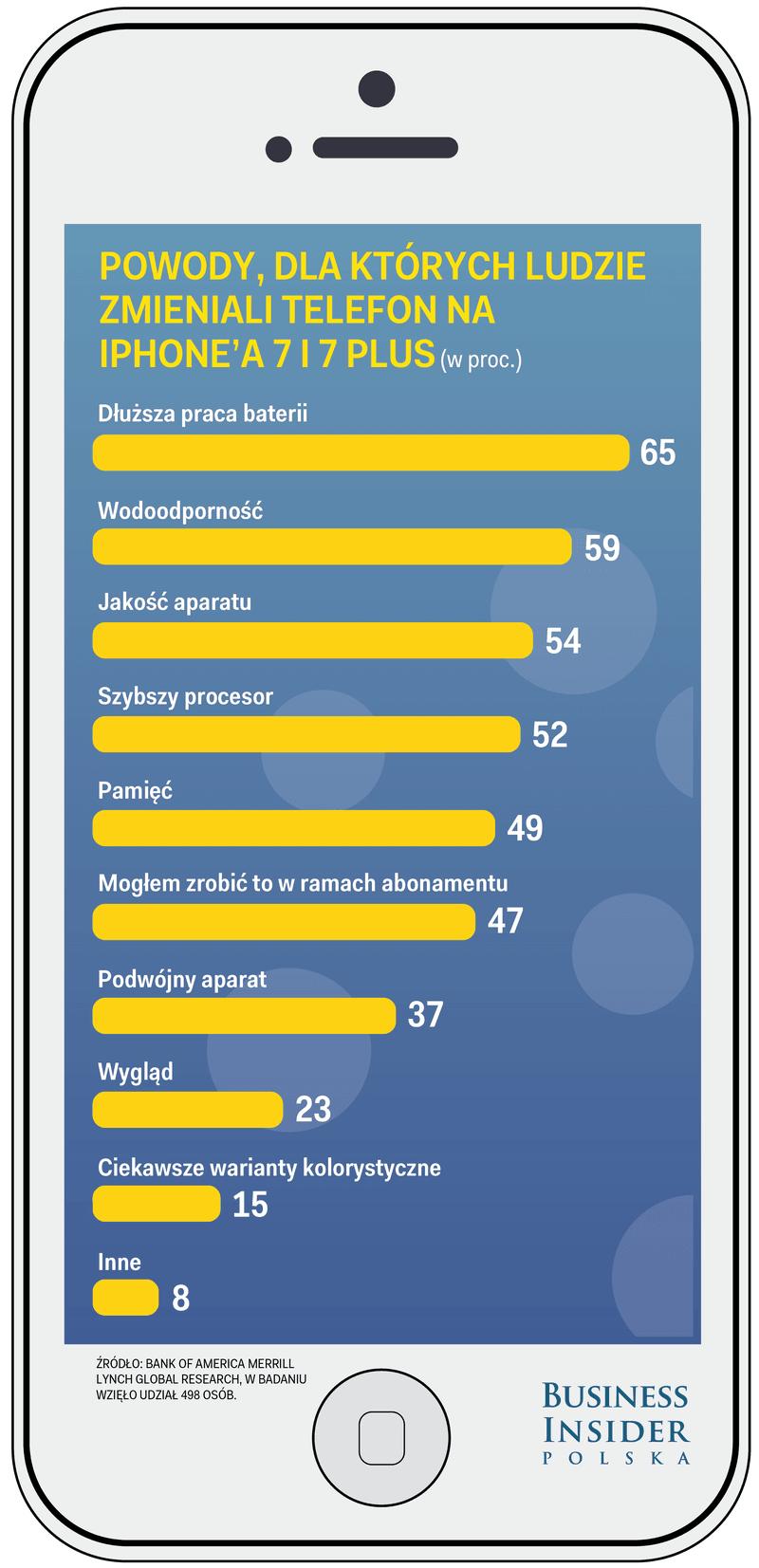 iphone-7-iphone-7-plus-powody-zakupu