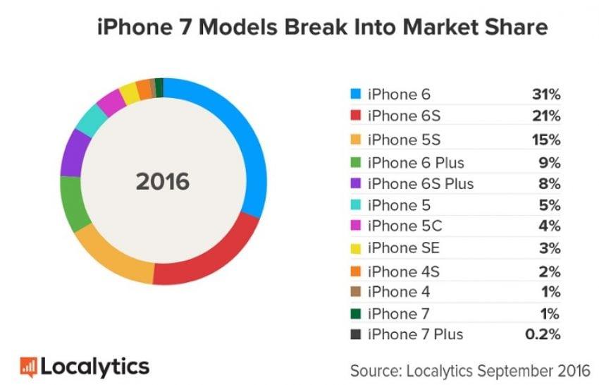Tabletowo.pl iPhone 7 bestselerem? Nigdy się nie dowiesz Apple Ciekawostki Nowości Raporty/Statystyki Smartfony