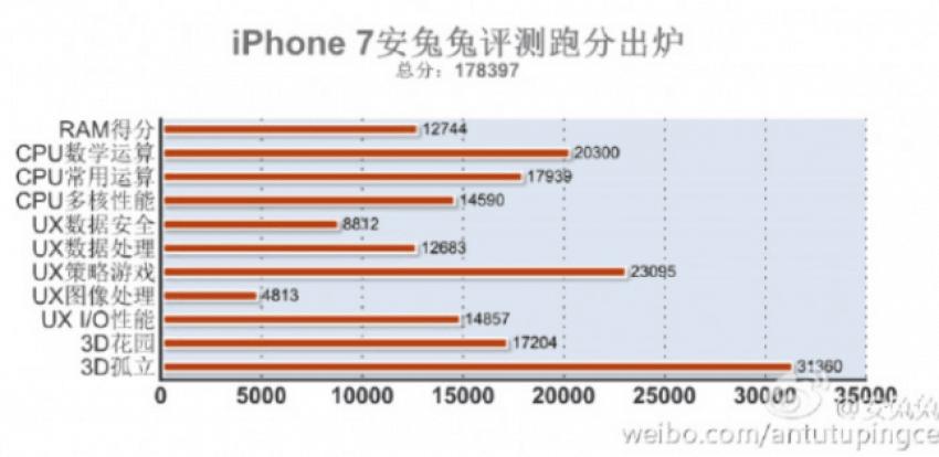 iphone7antutu1