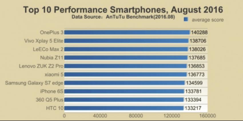 Tabletowo.pl iPhone 7 miażdży konkurencję w AnTuTu Apple Nowości Raporty/Statystyki Smartfony