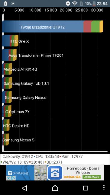 Recenzja Sony Xperia X Compact. Najlepszy mały smartfon na rynku? 26