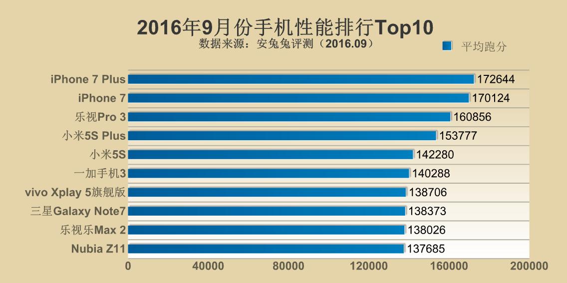 antutu-ranking-wrzesien-2016